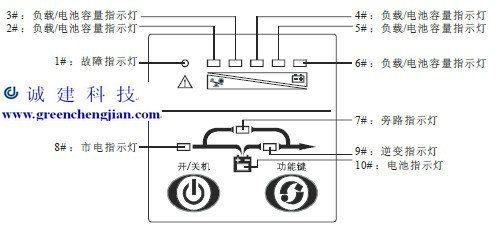 山特ups电源维修1号故障指示灯与4号灯亮,蜂鸣器长鸣