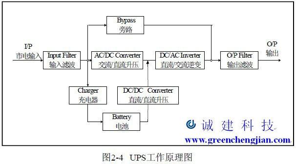 广东/华南山特ups电源(销售维修中心)1k-3k产品说明