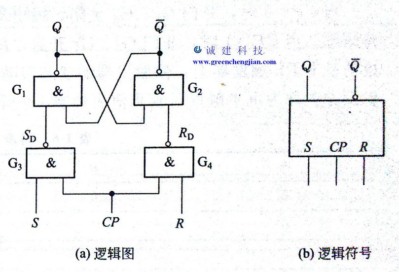 广东apcups电源和广州apcups电源的同步rs触发器-威图