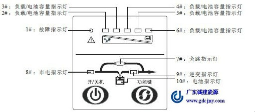 深圳山特UPS电源的蜂鸣器一直报警,UPS电源厂家说明机器工作不正常,不同的报警声,配合不同的显示灯,代表的故障现象也不同  美国山特UPS电源蜂鸣器长鸣,且1#故障指示灯与6#灯亮,表示山特UPS电源因内部过热而关闭,解决方案:确保山特UPS电源未过载,通风口没有堵塞,室内温度未过高。等待10分钟让山特UPS电源冷却,然后重启,如失败,联系厂家售后维修(UPS电源租赁) 香港山特UPS电源蜂鸣器长鸣,且1#故障指示灯与5#灯亮,表示山特UPS电源输出短路或山特UPS电源内部故障关闭。解决方案:关掉山特U